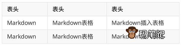 Markdown表格语法