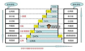 OSI七层模型各层协议及功能图解