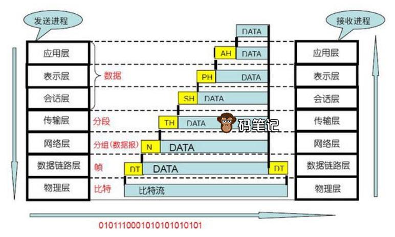 OSI七层模型