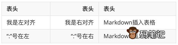 Markdown表格左右对齐语法