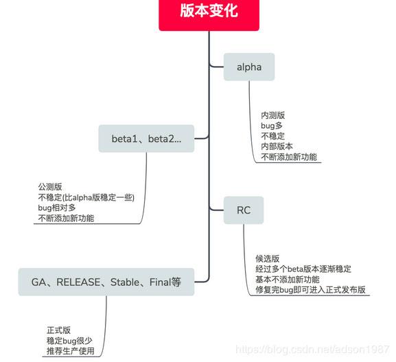 软件发布版本的含义