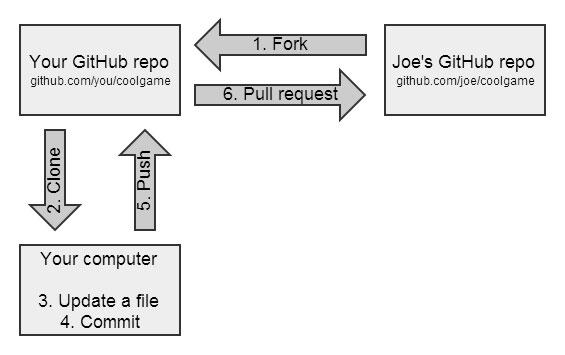 GitHub Fork