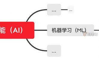 AI人工智能、ML机器学习和DL深度学习之间的区别对比