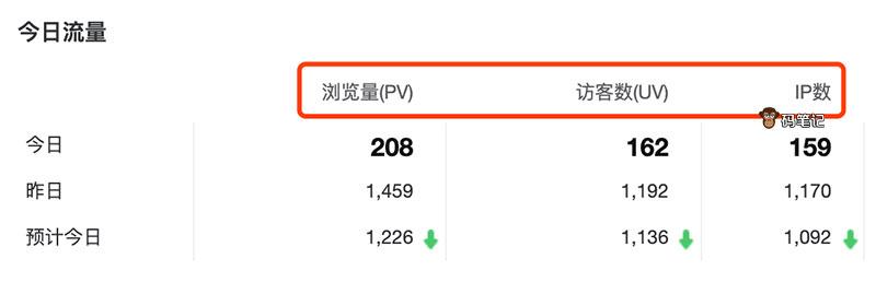 网站统计浏览量(PV)、访客数(UV)和IP数