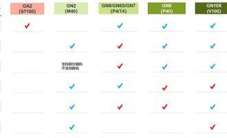 GPU云服务器实例规格选择方法(阿里云VS腾讯云)