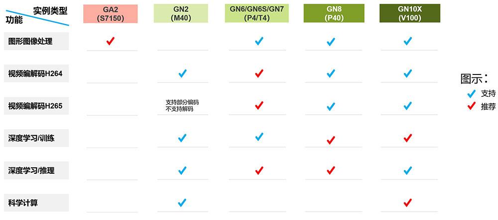 腾讯云GPU云服务器选择方法