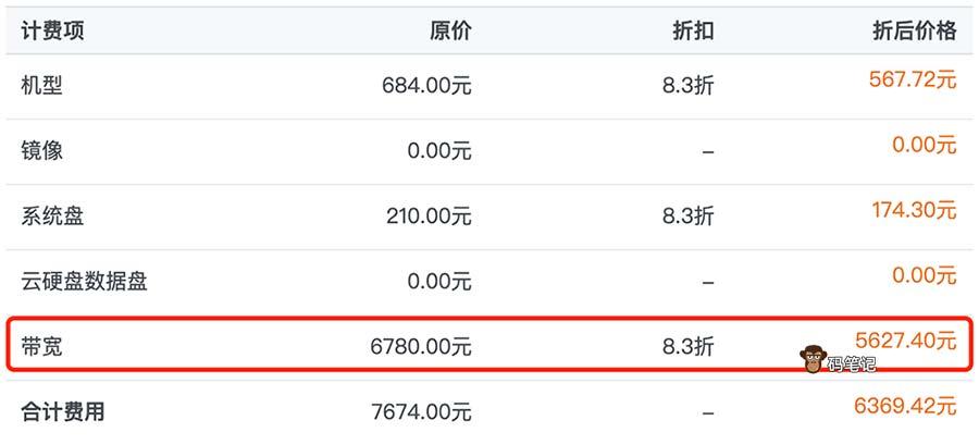 腾讯云10M带宽价格