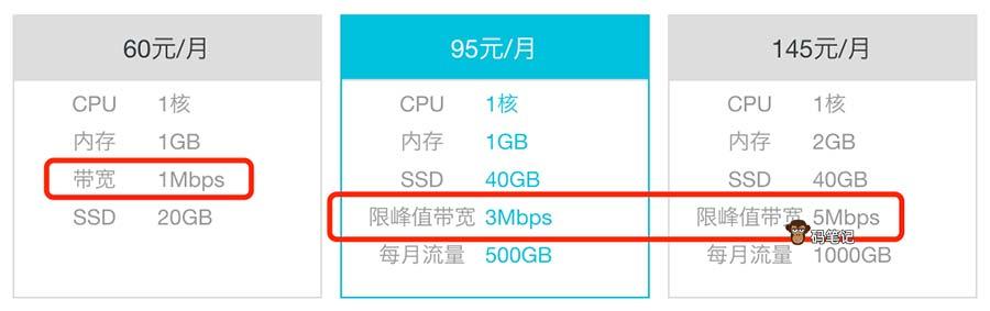 阿里云轻量应用服务器带宽和限峰值带宽区别