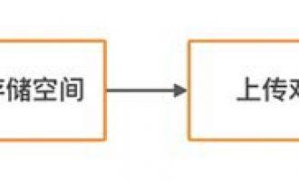 使用阿里云OSS对象存储搭建个人网盘或企业网盘