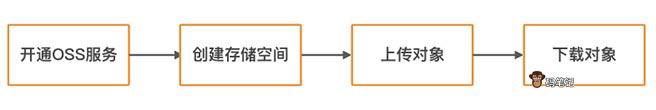 阿里云OSS对象存储使用方法