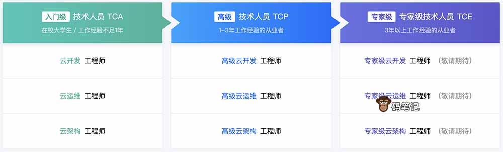 腾讯云认证TCA、TCP和TCE