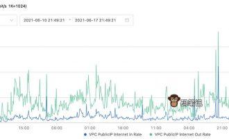 阿里云服务器1M带宽可以支持多少人?测试日均2000IP